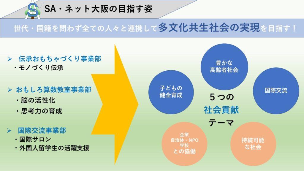 SAネット大阪テーマ